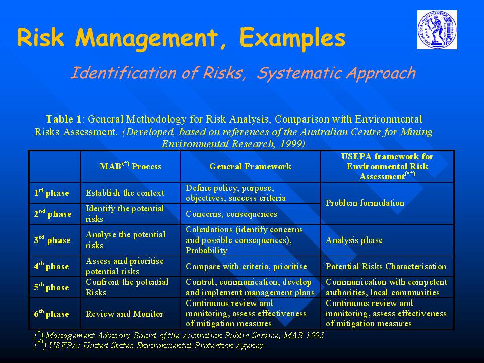 Identification of Risks, Systematic Approach