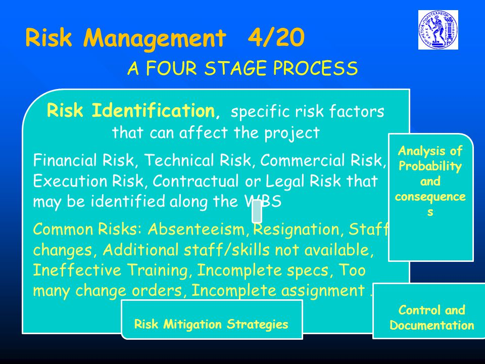 Risk Management 4/20 A FOUR STAGE PROCESS. Risk Identification, specific risk factors that can affect the project.
