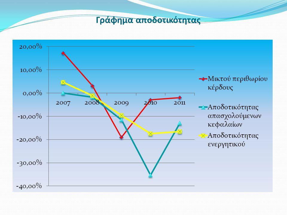 Γράφημα αποδοτικότητας