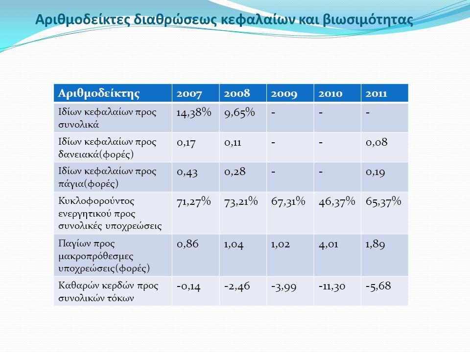 Αριθμοδείκτες διαθρώσεως κεφαλαίων και βιωσιμότητας