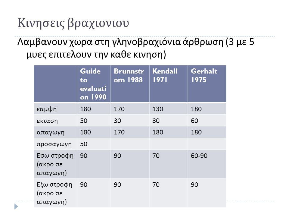 Κινησεις βραχιονιου Λαμβανουν χωρα στη γληνοβραχιόνια άρθρωση (3 με 5 μυες επιτελουν την καθε κινηση)