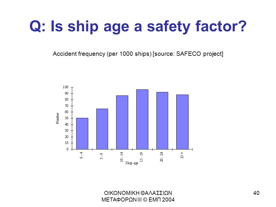 Q: Is ship age a safety factor
