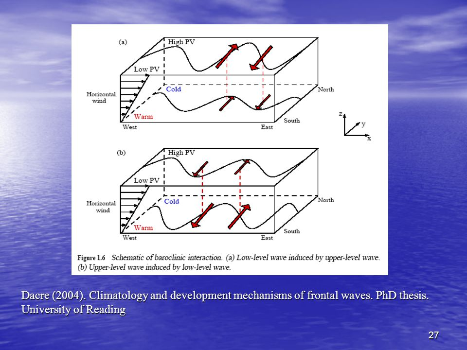 Dacre (2004). Climatology and development mechanisms of frontal waves
