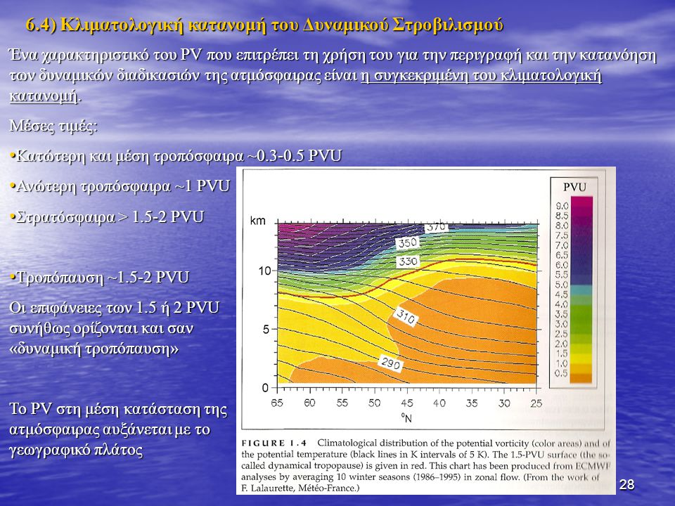 6.4) Κλιματολογική κατανομή του Δυναμικού Στροβιλισμού