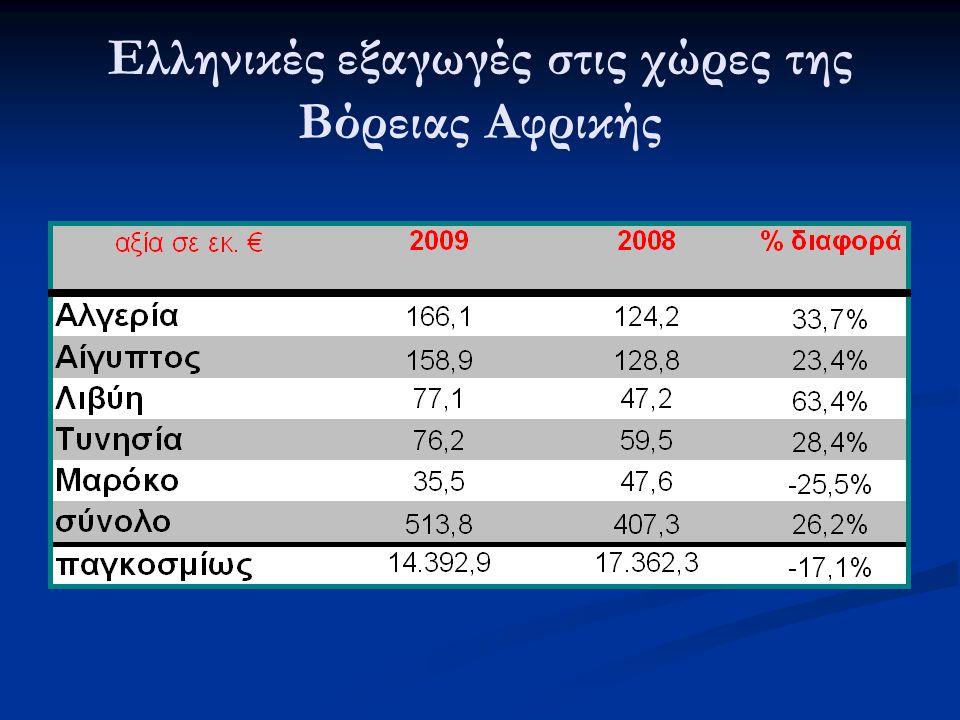 Ελληνικές εξαγωγές στις χώρες της Βόρειας Αφρικής