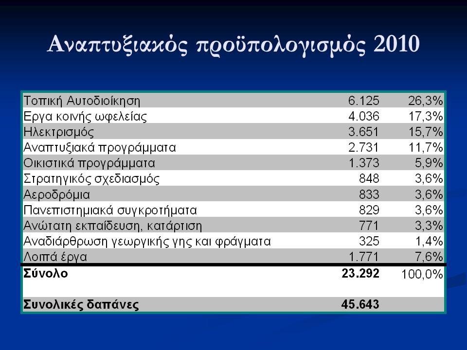Αναπτυξιακός προϋπολογισμός 2010
