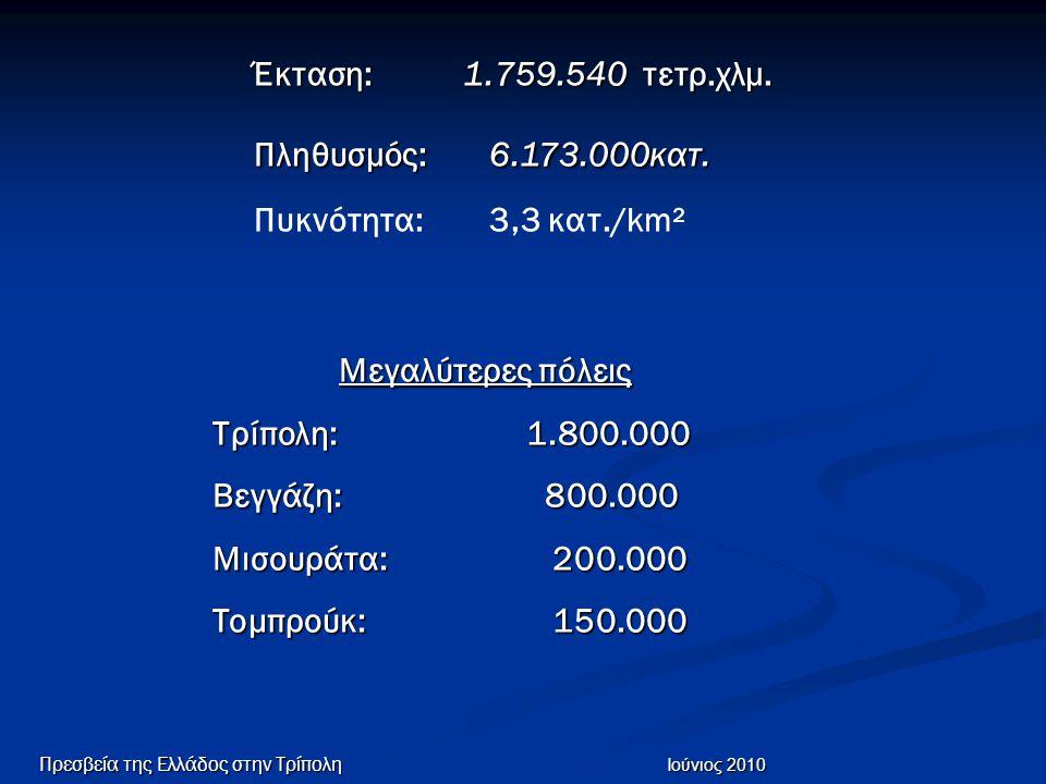 Έκταση: 1.759.540 τετρ.χλμ. Πληθυσμός: 6.173.000κατ.