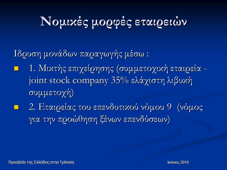 Νομικές μορφές εταιρειών