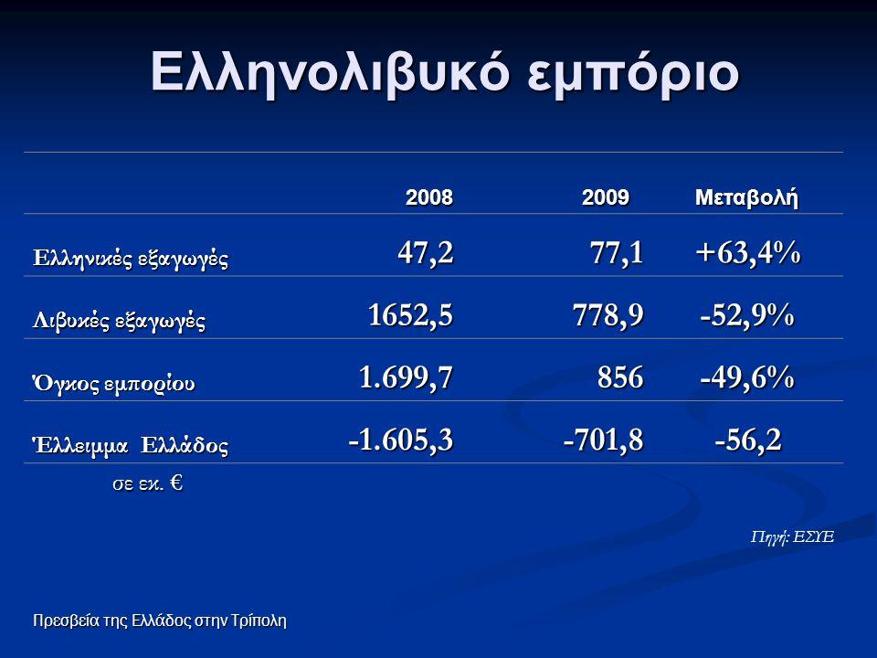 Ελληνολιβυκό εμπόριο 47,2 77,1 +63,4% 1652,5 778,9 -52,9% 1.699,7 856