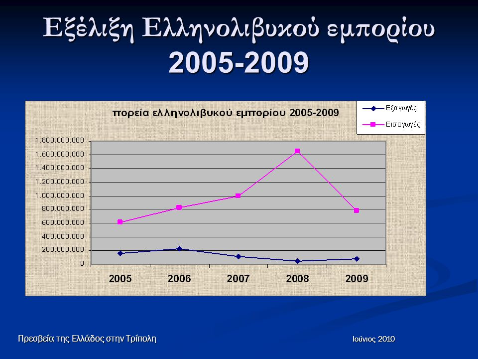 Εξέλιξη Ελληνολιβυκού εμπορίου 2005-2009