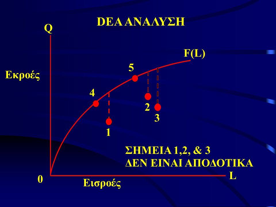 DEA ΑΝΑΛΥΣΗ Q F(L) 5 Εκροές 4 2 3 1 ΣΗΜΕΙΑ 1,2, & 3