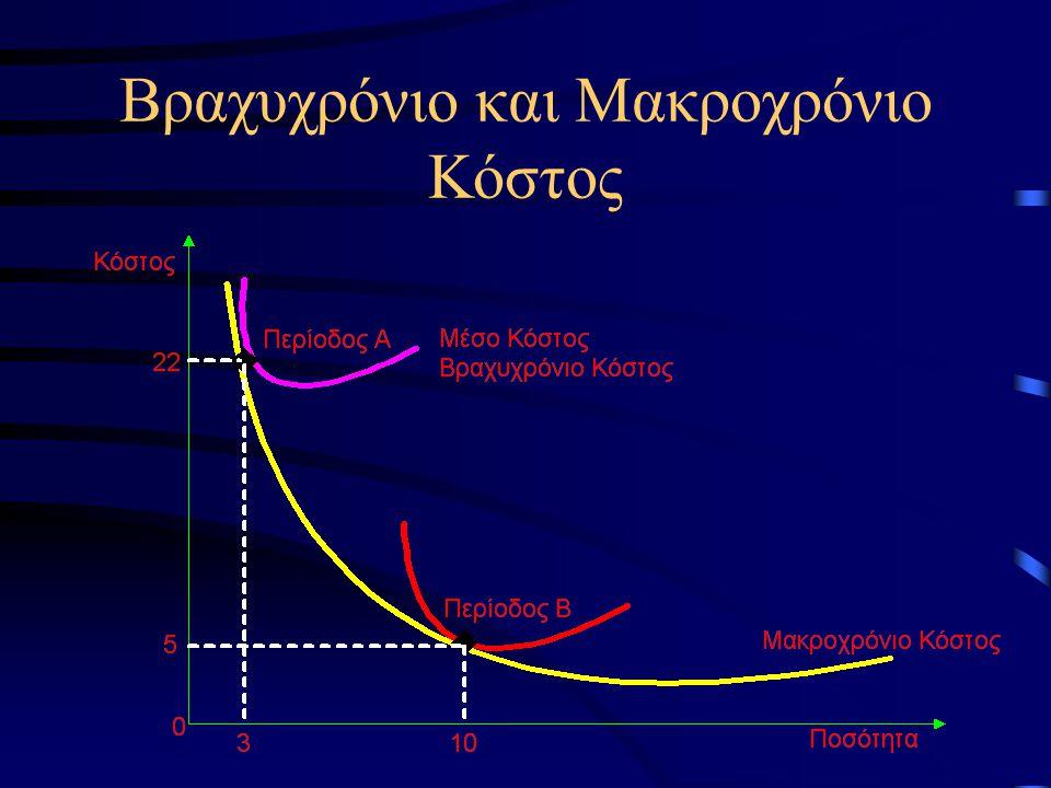 Βραχυχρόνιο και Μακροχρόνιο Κόστος