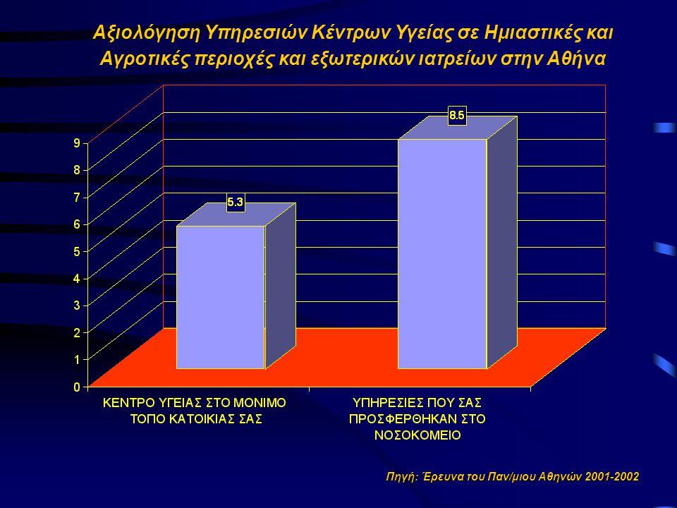 Πηγή: Έρευνα του Παν/μιου Αθηνών 2001-2002