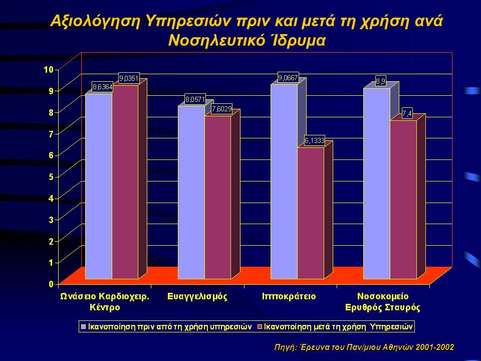 Αξιολόγηση Υπηρεσιών πριν και μετά τη χρήση ανά Νοσηλευτικό Ίδρυμα
