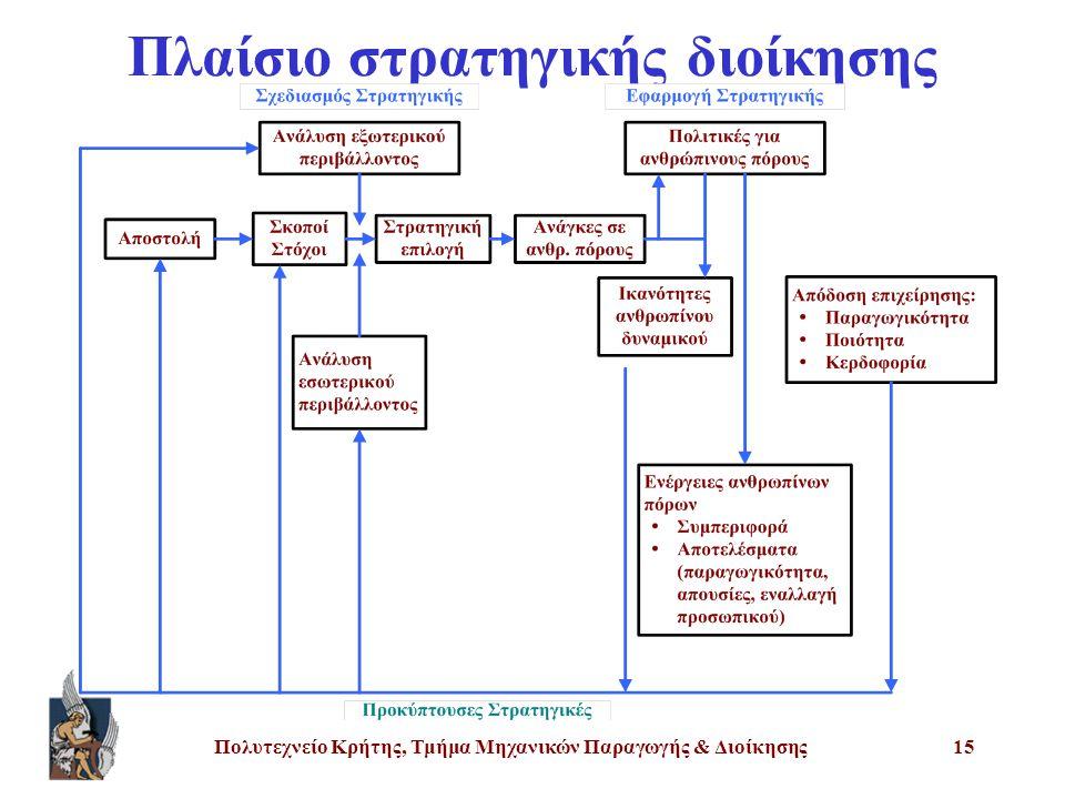 Πλαίσιο στρατηγικής διοίκησης
