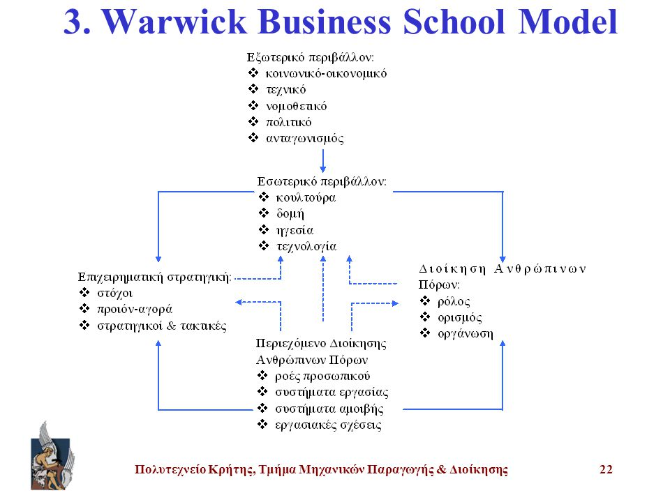 3. Warwick Business School Model