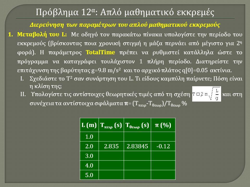 Διερεύνηση των παραμέτρων του απλού μαθηματικού εκκρεμούς
