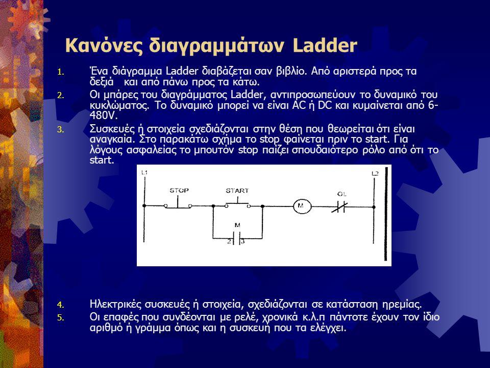 Κανόνες διαγραμμάτων Ladder