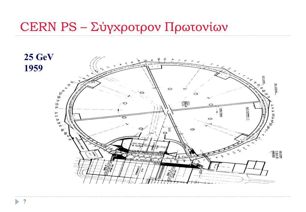 CERN PS – Σύγχροτρον Πρωτονίων