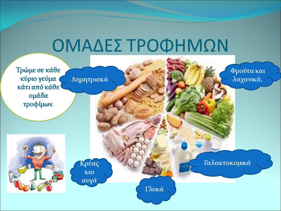 Τρώμε σε κάθε κύριο γεύμα κάτι από κάθε ομάδα τροφίμων.