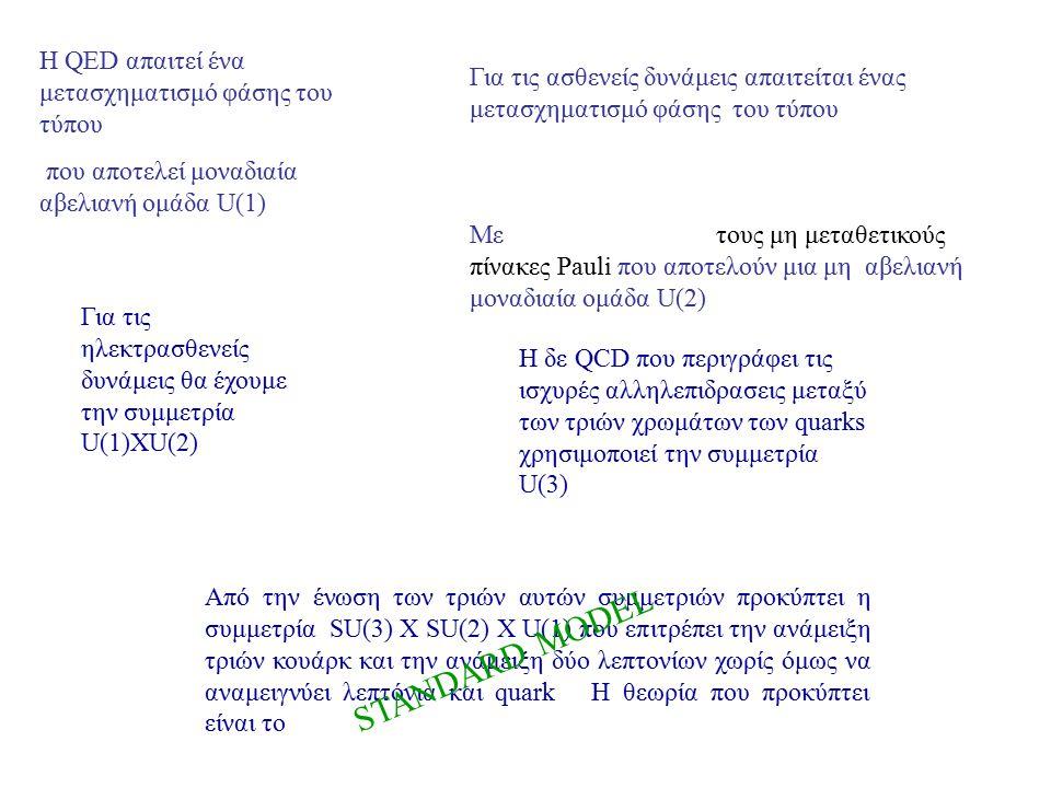 STANDARD MODEL Η QED απαιτεί ένα μετασχηματισμό φάσης του τύπου