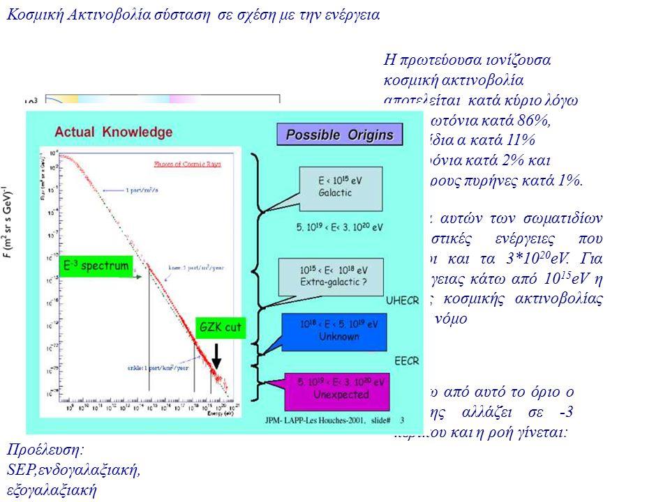 Κοσμική Ακτινοβολία σύσταση σε σχέση με την ενέργεια