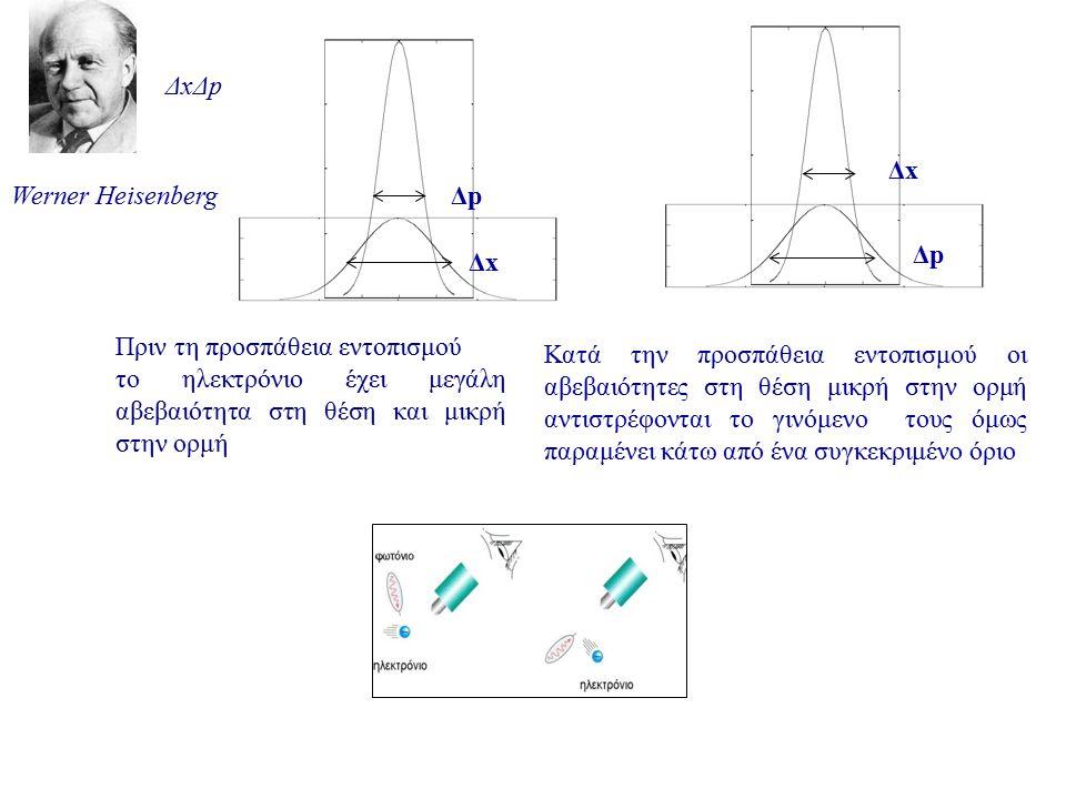 Werner Heisenberg ΔxΔp. Δx. Δp. Πριν τη προσπάθεια εντοπισμού. το ηλεκτρόνιο έχει μεγάλη αβεβαιότητα στη θέση και μικρή στην ορμή.