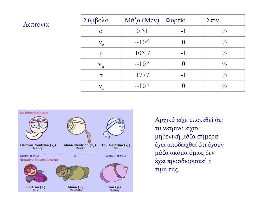 Σύμβολο Μάζα (Mev) Φορτίο. Σπιν. e- 0,51. -1. ½. νe. ~10-9. μ. 105,7. νμ. ~10-8. τ. 1777.