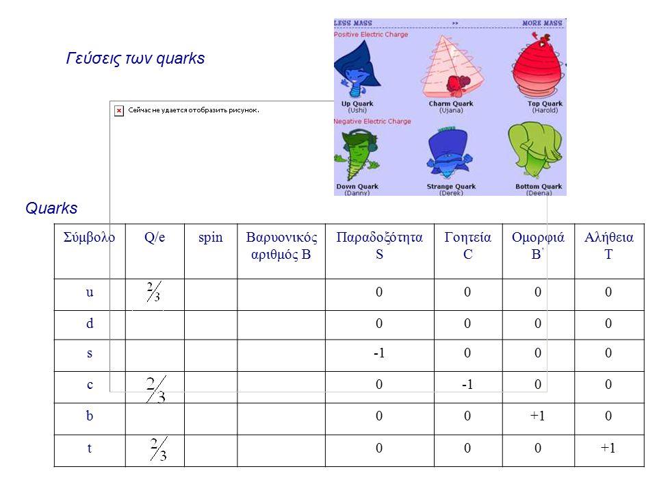 Γεύσεις των quarks Quarks Σύμβολο Q/e spin Βαρυονικός αριθμός Β