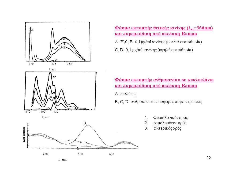 Φάσμα εκπομπής θειικής κινίνης (λex=366nm) και παρεμπόδιση από σκέδαση Raman