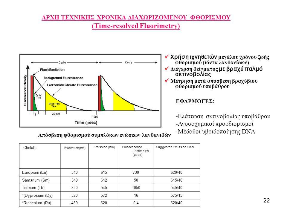 -Ελάττωση ακτινοβολίας υποβάθρου -Ανοσοχημικοί προσδιορισμοί