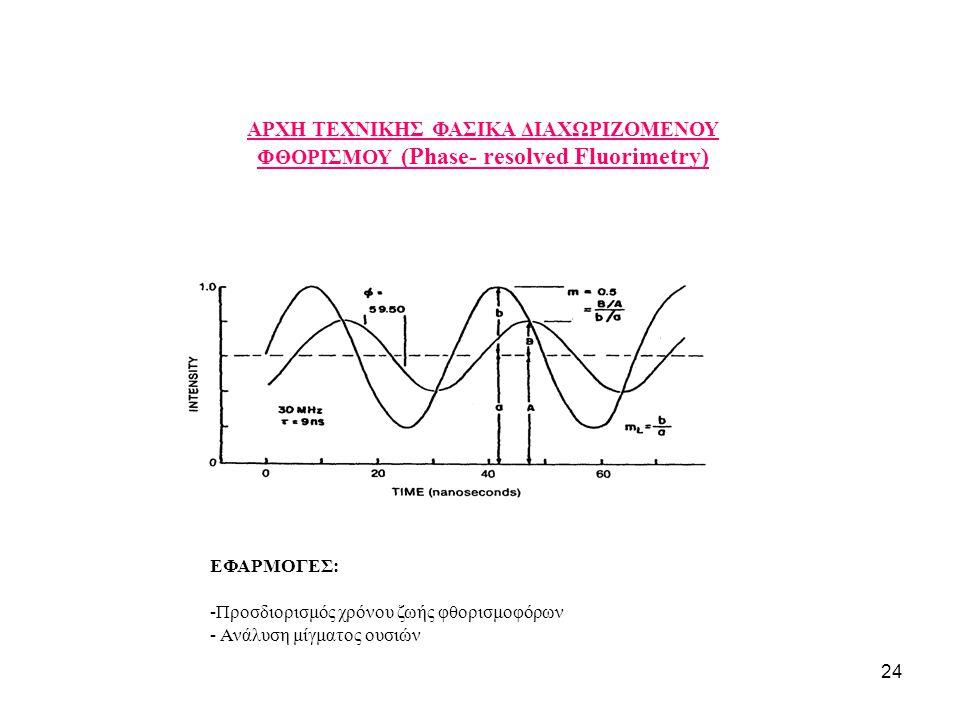 ΑΡΧΗ ΤΕΧΝΙΚΗΣ ΦΑΣΙΚΑ ΔΙΑΧΩΡΙΖΟΜΕΝΟΥ ΦΘΟΡΙΣΜΟΥ (Phase- resolved Fluorimetry)