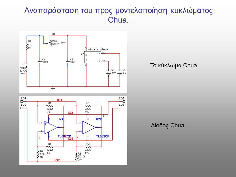 Αναπαράσταση του προς μοντελοποίηση κυκλώματος Chua.