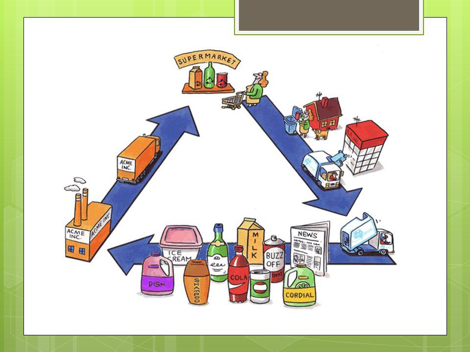 Ο κύκλος της ανακύκλωσης