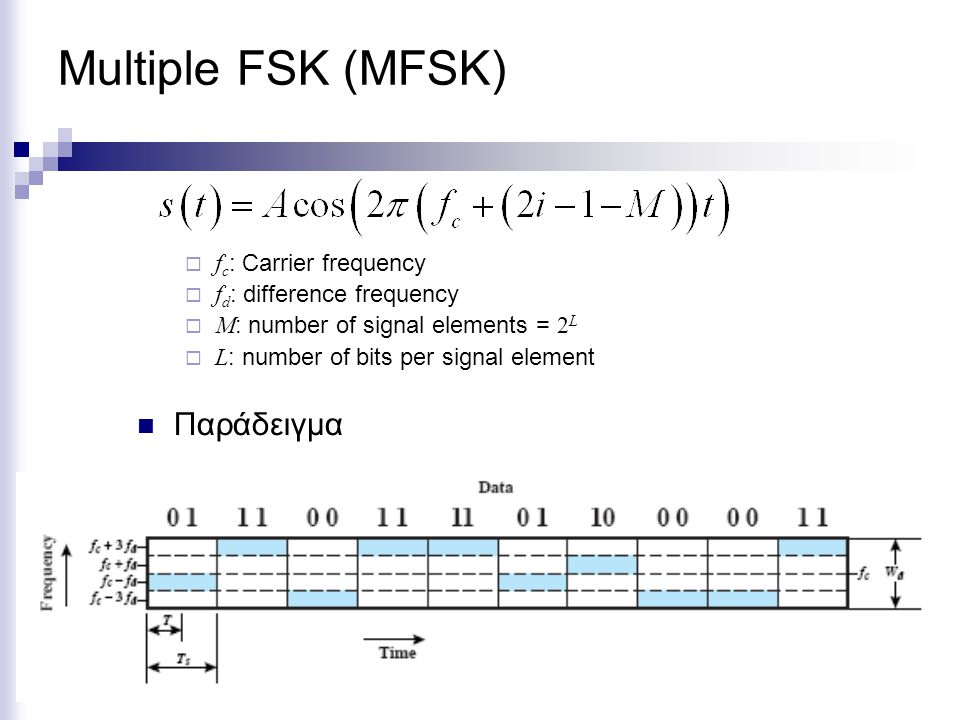 Multiple FSK (MFSK) Παράδειγμα fc: Carrier frequency