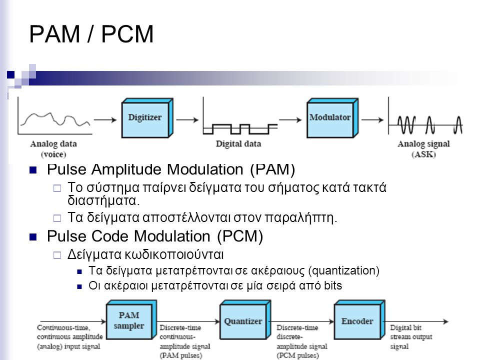 PAM / PCM Pulse Amplitude Modulation (PAM) Pulse Code Modulation (PCM)