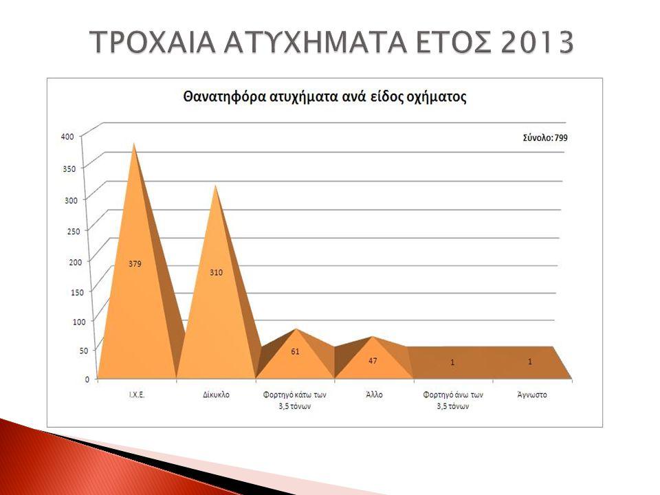 ΤΡΟΧΑΙΑ ΑΤΥΧΗΜΑΤΑ ΕΤΟΣ 2013