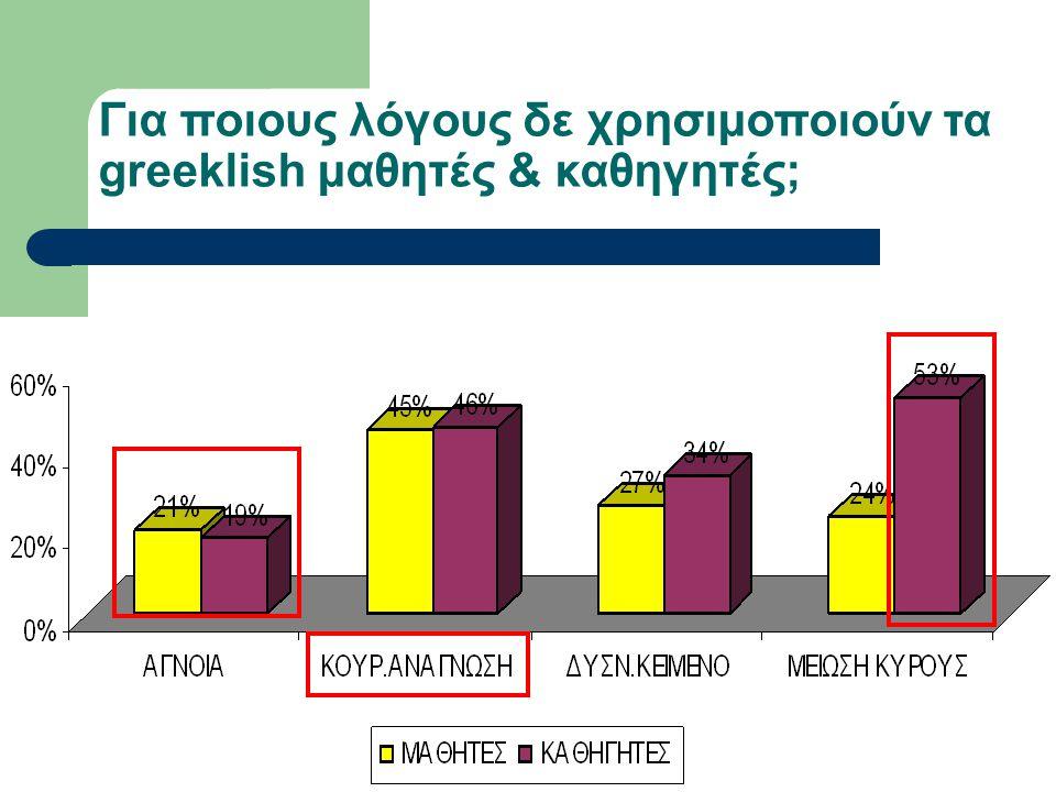Για ποιους λόγους δε χρησιμοποιούν τα greeklish μαθητές & καθηγητές;