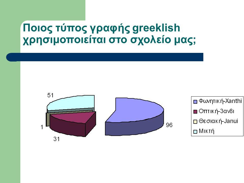 Ποιος τύπος γραφής greeklish χρησιμοποιείται στο σχολείο μας;