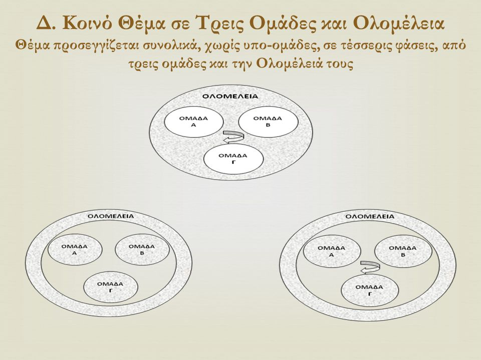 Δ. Κοινό Θέμα σε Τρεις Ομάδες και Ολομέλεια Θέμα προσεγγίζεται συνολικά, χωρίς υπο-ομάδες, σε τέσσερις φάσεις, από τρεις ομάδες και την Ολομέλειά τους