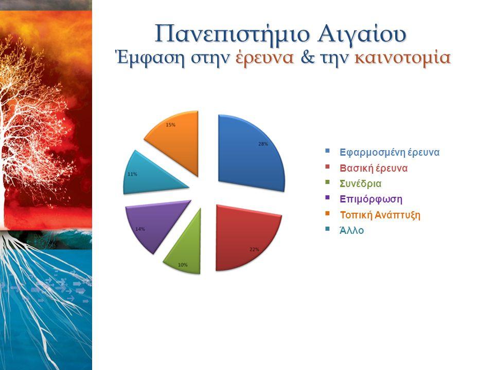 Πανεπιστήμιο Αιγαίου Έμφαση στην έρευνα & την καινοτομία