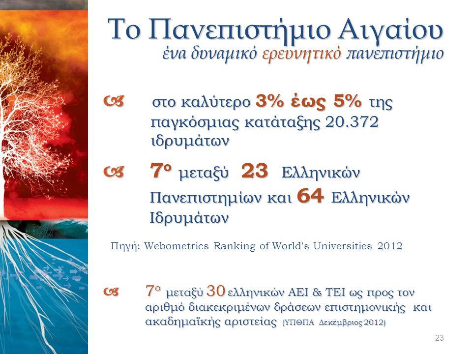 Το Πανεπιστήμιο Αιγαίου ένα δυναμικό ερευνητικό πανεπιστήμιο