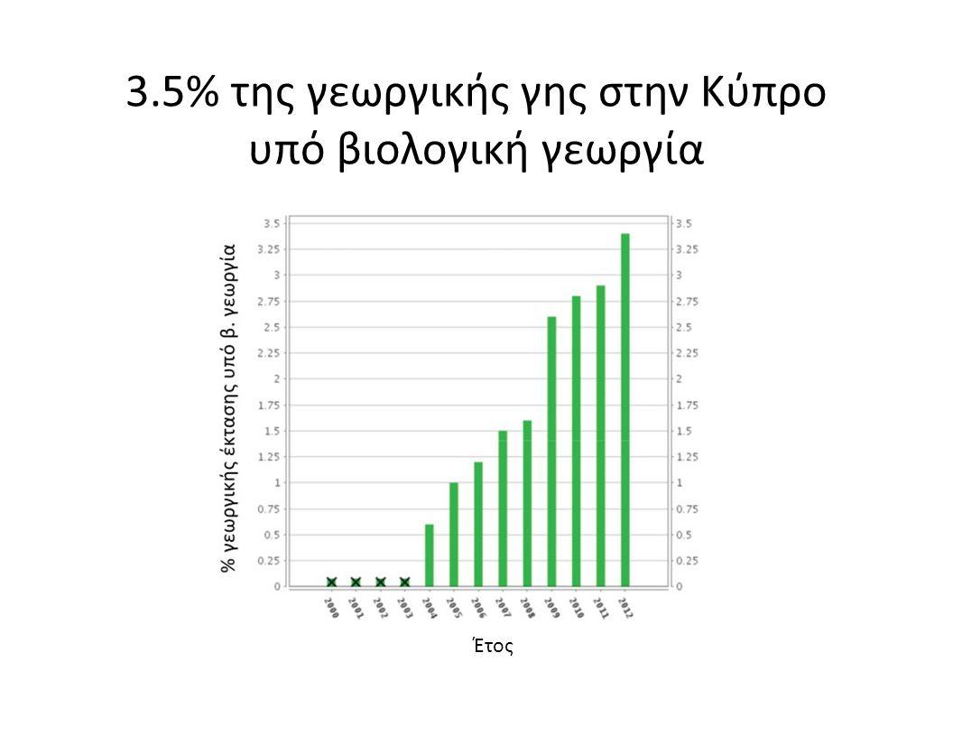 3.5% της γεωργικής γης στην Κύπρο υπό βιολογική γεωργία