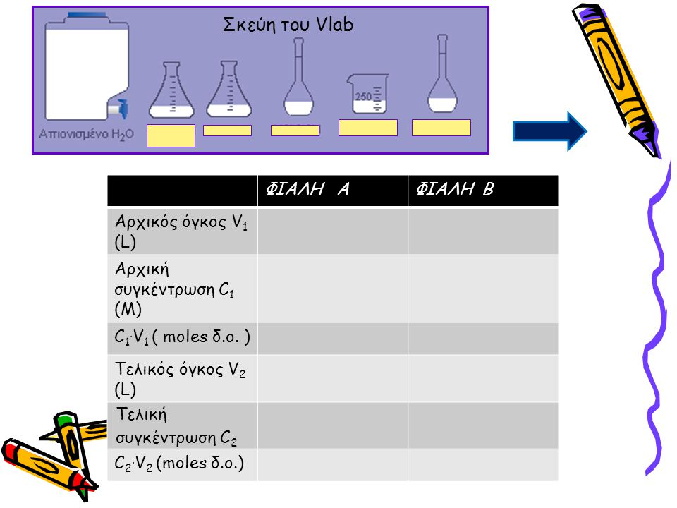 Σκεύη του Vlab ΦΙΑΛΗ Α ΦΙΑΛΗ Β Αρχικός όγκος V1 (L)