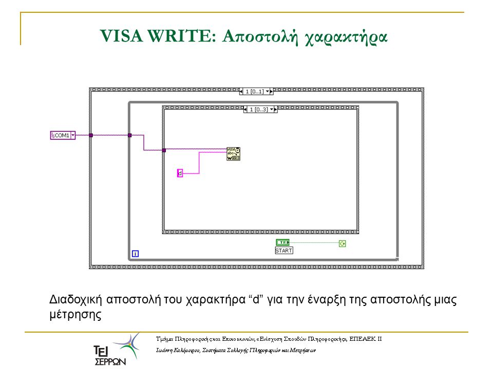 VISA WRITE: Αποστολή χαρακτήρα