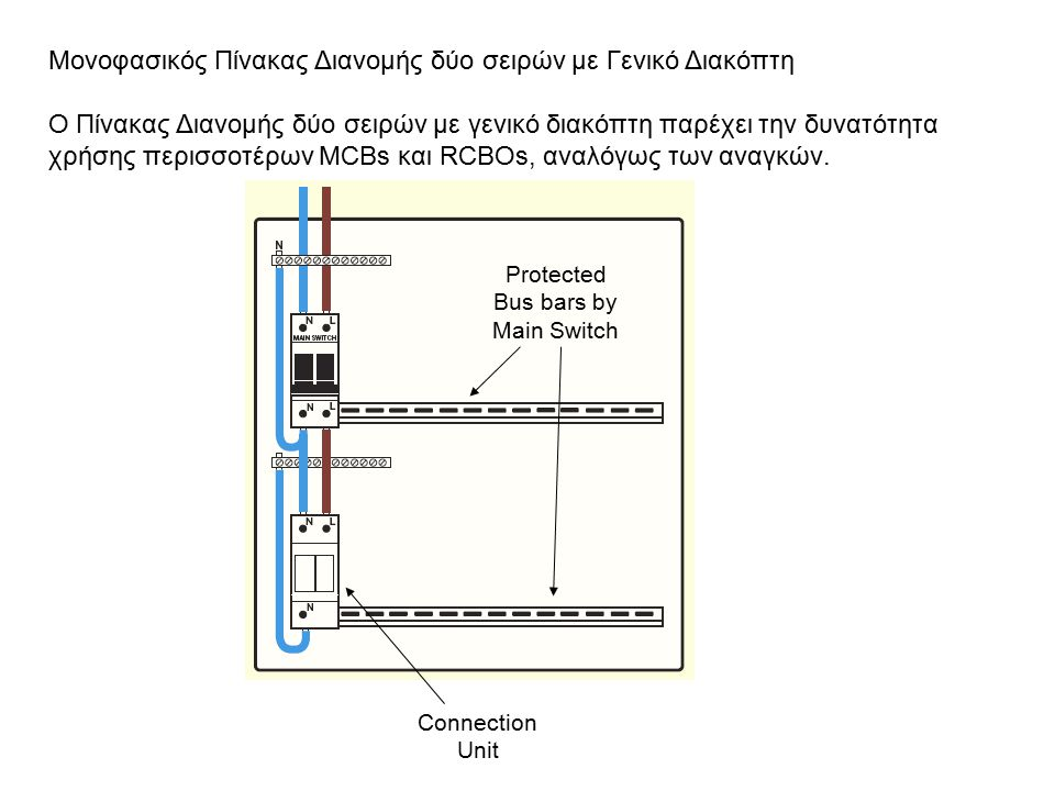 Protected Bus bars by Main Switch