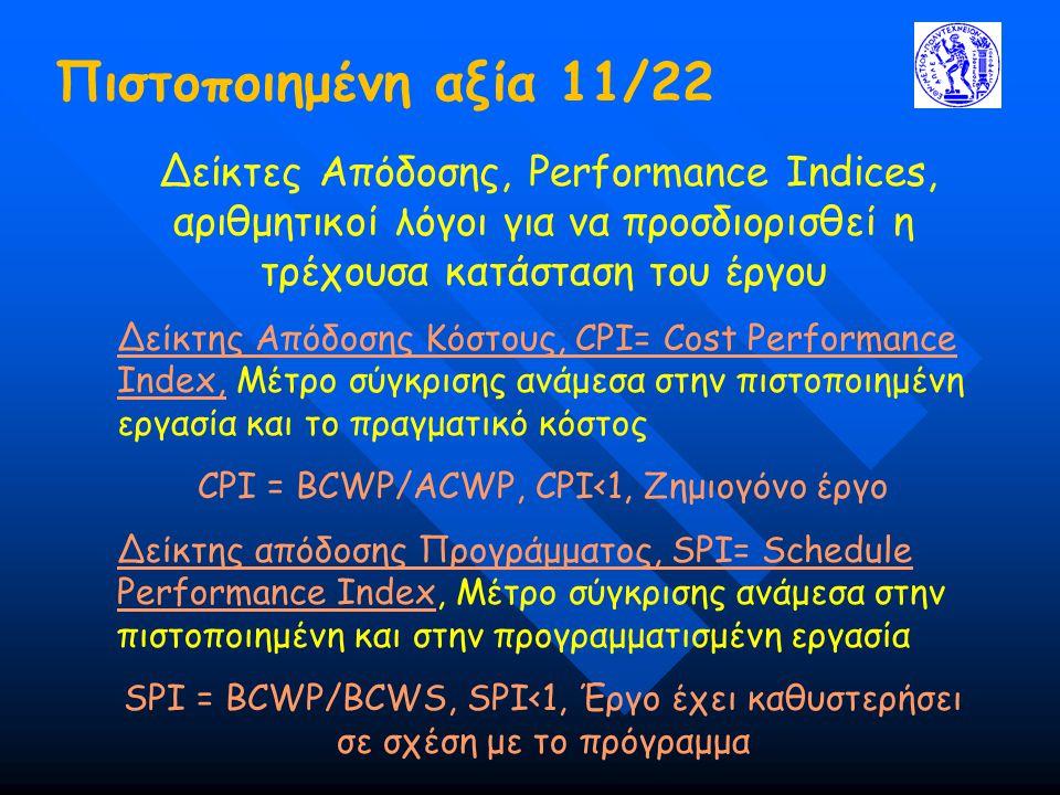 CPI = BCWP/ACWP, CPI<1, Ζημιογόνο έργο
