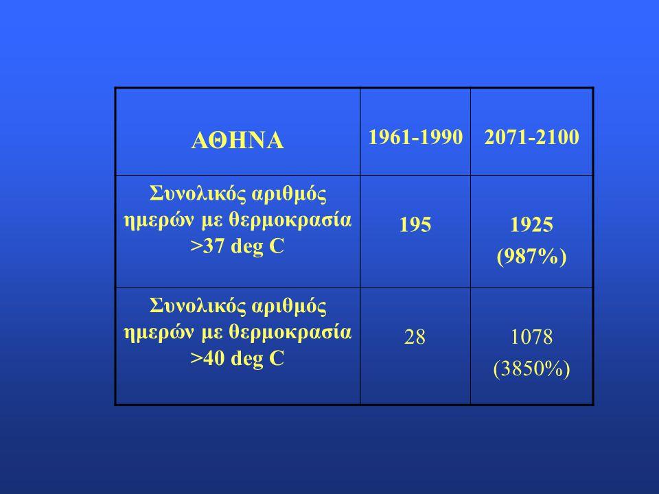 ΑΘΗΝΑ 1961-1990. 2071-2100. Συνολικός αριθμός ημερών με θερμοκρασία >37 deg C. 195. 1925. (987%)
