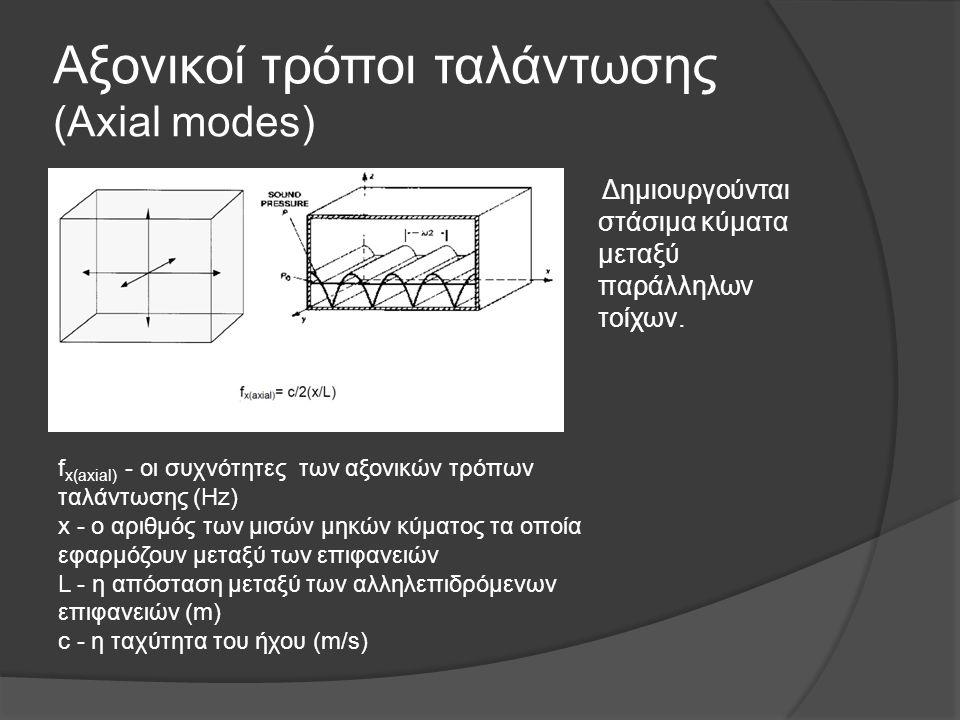 Αξονικοί τρόποι ταλάντωσης (Axial modes)