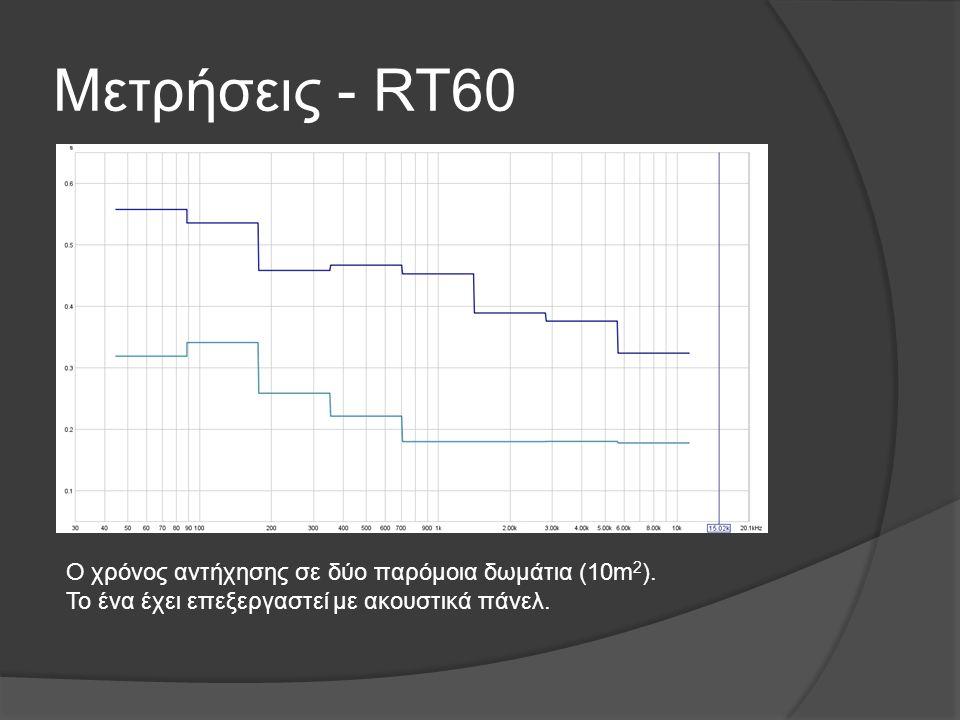 Μετρήσεις - RT60 Ο χρόνος αντήχησης σε δύο παρόμοια δωμάτια (10m2).